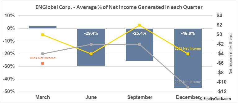 ENGlobal Corp. (NASD:ENG) Net Income Seasonality