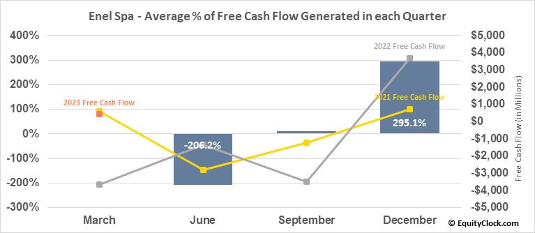 Enel Spa (OTCMKT:ENLAY) Free Cash Flow Seasonality