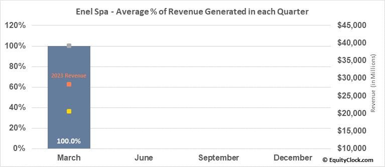Enel Spa (OTCMKT:ENLAY) Revenue Seasonality