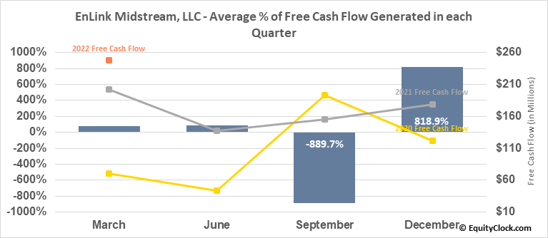 EnLink Midstream, LLC (NYSE:ENLC) Free Cash Flow Seasonality