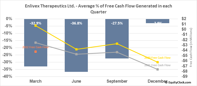Enlivex Therapeutics Ltd. (NASD:ENLV) Free Cash Flow Seasonality