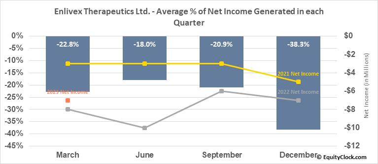 Enlivex Therapeutics Ltd. (NASD:ENLV) Net Income Seasonality