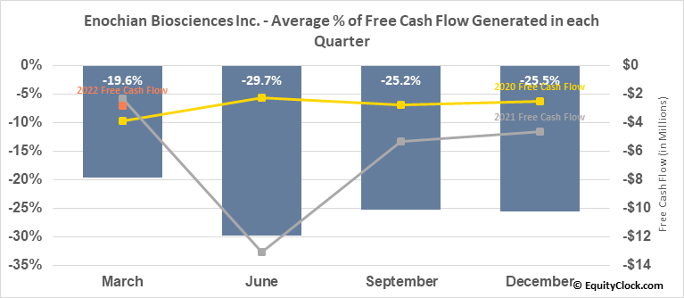 Enochian Biosciences Inc. (NASD:ENOB) Free Cash Flow Seasonality