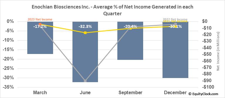 Enochian Biosciences Inc. (NASD:ENOB) Net Income Seasonality