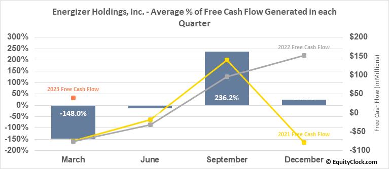 Energizer Holdings, Inc. (NYSE:ENR) Free Cash Flow Seasonality