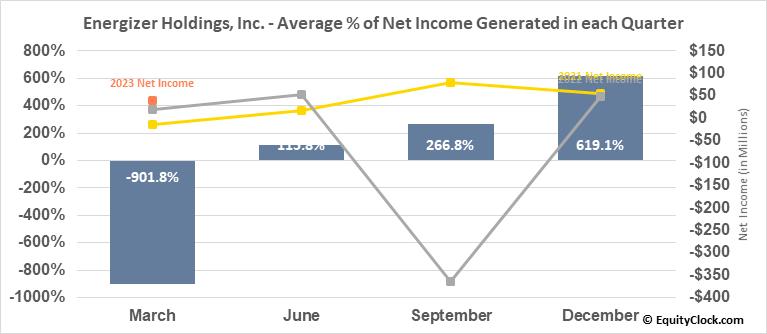 Energizer Holdings, Inc. (NYSE:ENR) Net Income Seasonality