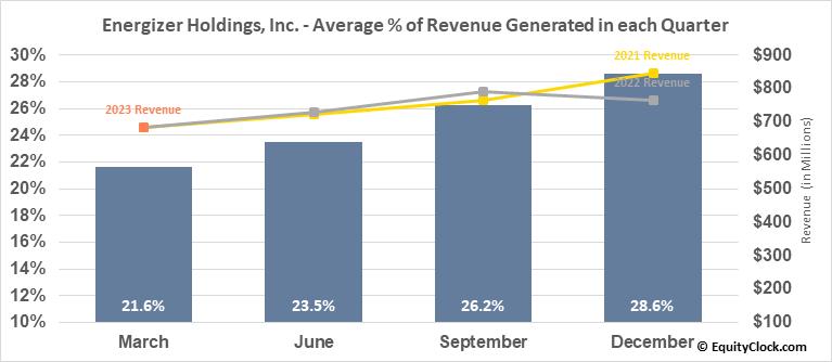 Energizer Holdings, Inc. (NYSE:ENR) Revenue Seasonality
