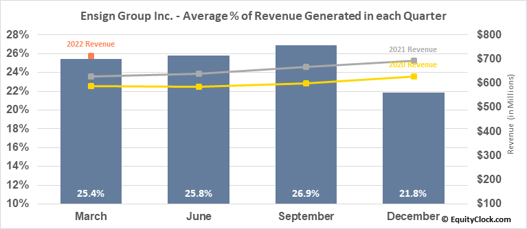 Ensign Group Inc. (NASD:ENSG) Revenue Seasonality