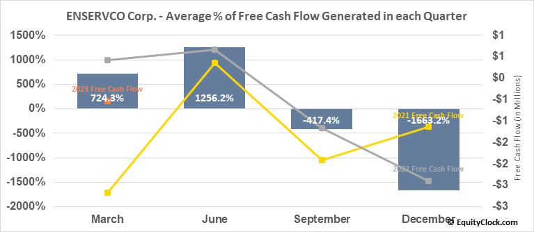ENSERVCO Corp. (AMEX:ENSV) Free Cash Flow Seasonality