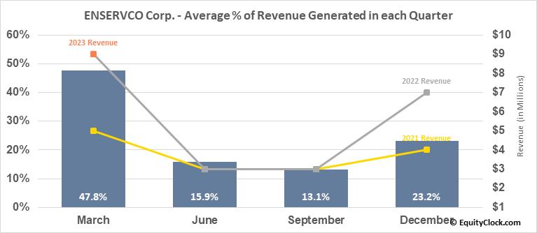 ENSERVCO Corp. (AMEX:ENSV) Revenue Seasonality