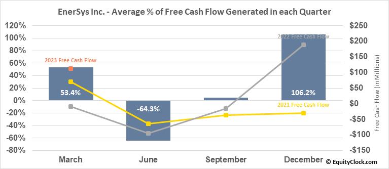 EnerSys Inc. (NYSE:ENS) Free Cash Flow Seasonality