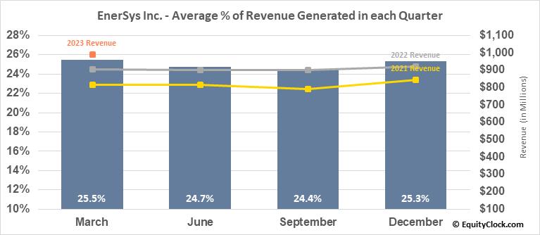 EnerSys Inc. (NYSE:ENS) Revenue Seasonality