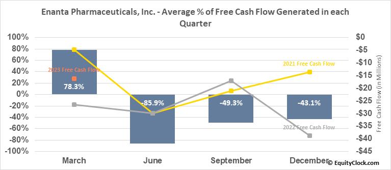 Enanta Pharmaceuticals, Inc. (NASD:ENTA) Free Cash Flow Seasonality