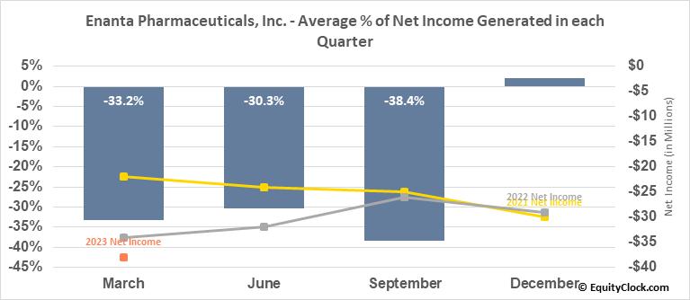 Enanta Pharmaceuticals, Inc. (NASD:ENTA) Net Income Seasonality
