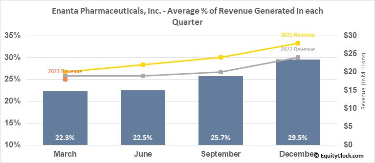 Enanta Pharmaceuticals, Inc. (NASD:ENTA) Revenue Seasonality