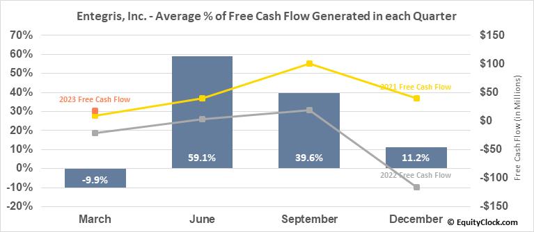 Entegris, Inc. (NASD:ENTG) Free Cash Flow Seasonality