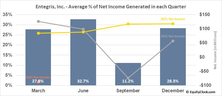 Entegris, Inc. (NASD:ENTG) Net Income Seasonality