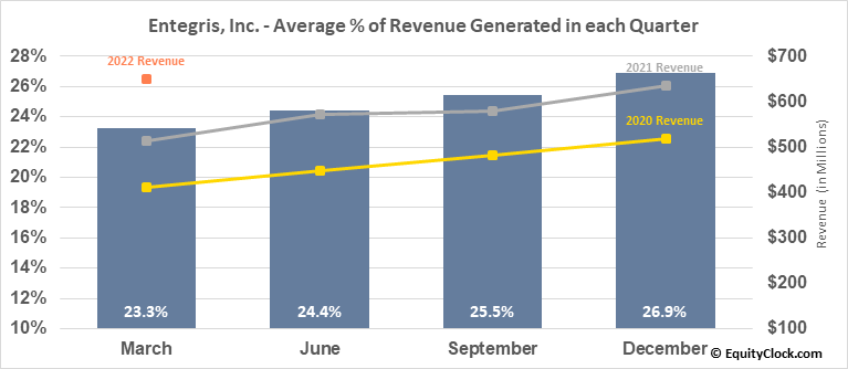 Entegris, Inc. (NASD:ENTG) Revenue Seasonality