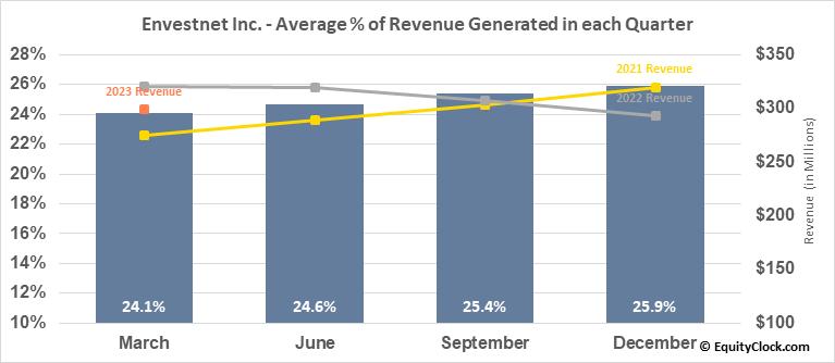 Envestnet Inc. (NYSE:ENV) Revenue Seasonality