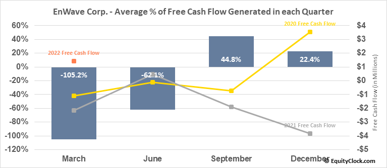 EnWave Corp. (TSXV:ENW.V) Free Cash Flow Seasonality
