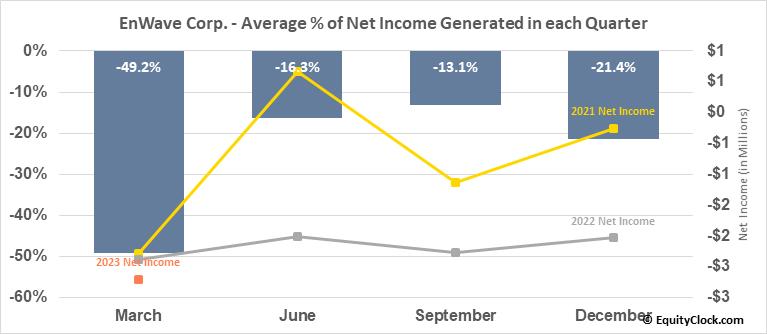 EnWave Corp. (TSXV:ENW.V) Net Income Seasonality