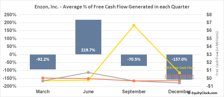Enzon, Inc. (OTCMKT:ENZN) Free Cash Flow Seasonality