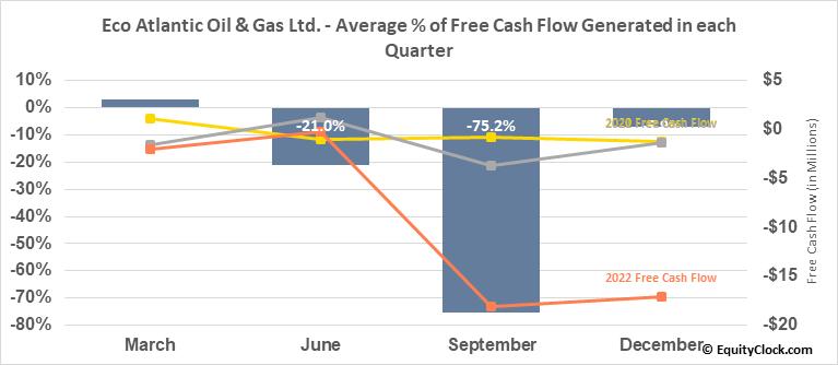 Eco Atlantic Oil & Gas Ltd. (TSXV:EOG.V) Free Cash Flow Seasonality