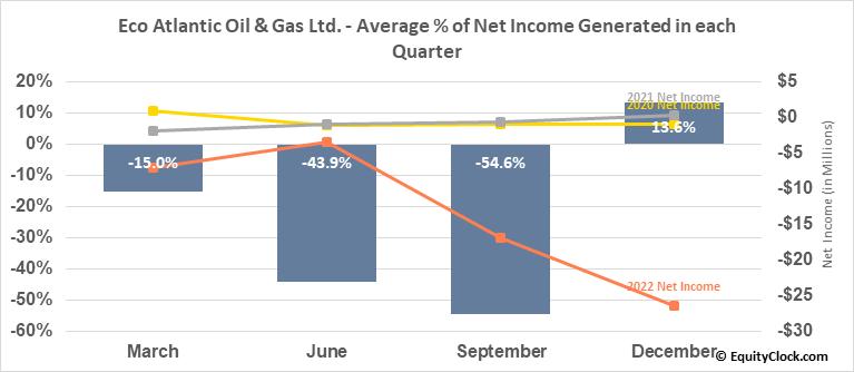 Eco Atlantic Oil & Gas Ltd. (TSXV:EOG.V) Net Income Seasonality