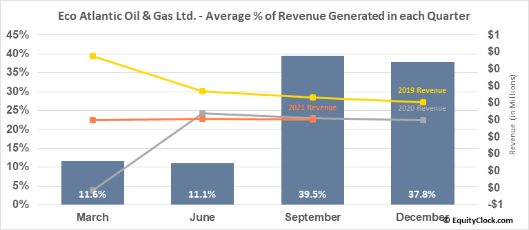 Eco Atlantic Oil & Gas Ltd. (TSXV:EOG.V) Revenue Seasonality