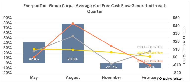 Actuant Corp. (NYSE:EPAC) Free Cash Flow Seasonality