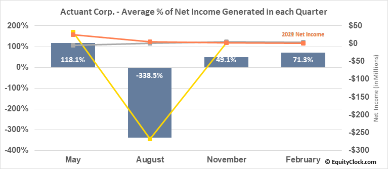 Actuant Corp. (NYSE:EPAC) Net Income Seasonality