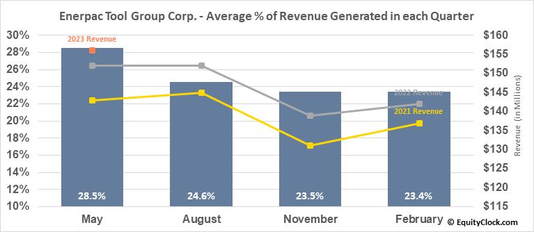 Actuant Corp. (NYSE:EPAC) Revenue Seasonality