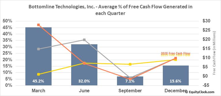 Bottomline Technologies, Inc. (NASD:EPAY) Free Cash Flow Seasonality