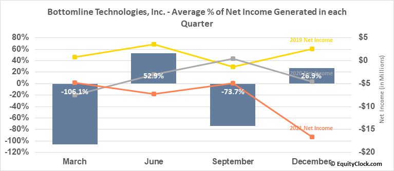 Bottomline Technologies, Inc. (NASD:EPAY) Net Income Seasonality