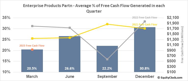 Enterprise Products Partn (NYSE:EPD) Free Cash Flow Seasonality