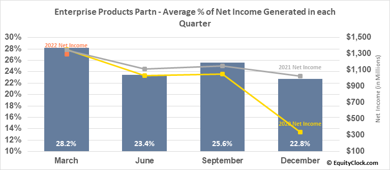 Enterprise Products Partn (NYSE:EPD) Net Income Seasonality