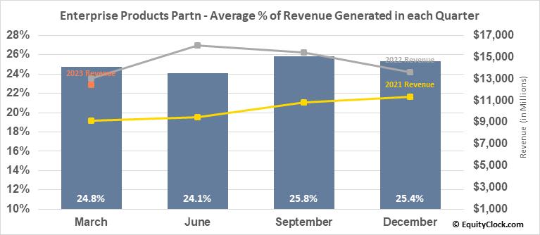 Enterprise Products Partn (NYSE:EPD) Revenue Seasonality