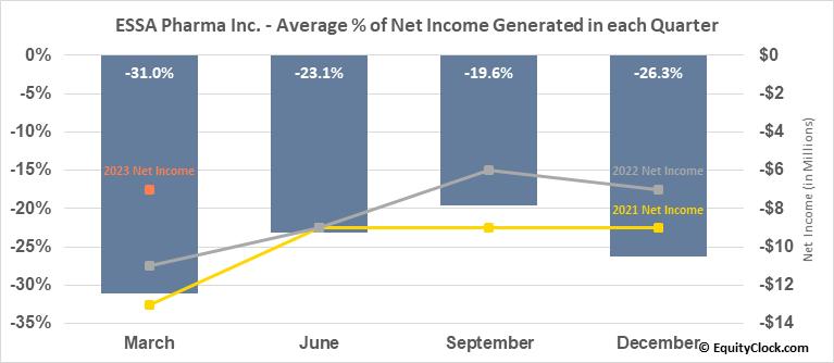 ESSA Pharma Inc. (NASD:EPIX) Net Income Seasonality