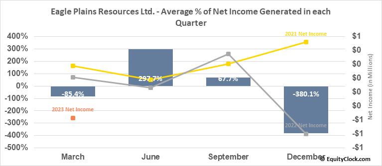 Eagle Plains Resources Ltd. (TSXV:EPL.V) Net Income Seasonality