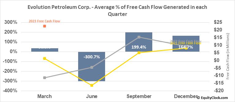 Evolution Petroleum Corp. (AMEX:EPM) Free Cash Flow Seasonality