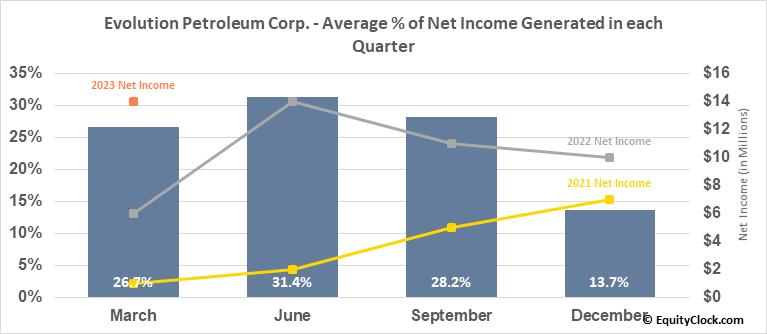 Evolution Petroleum Corp. (AMEX:EPM) Net Income Seasonality