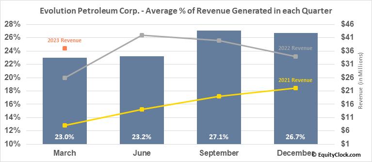 Evolution Petroleum Corp. (AMEX:EPM) Revenue Seasonality