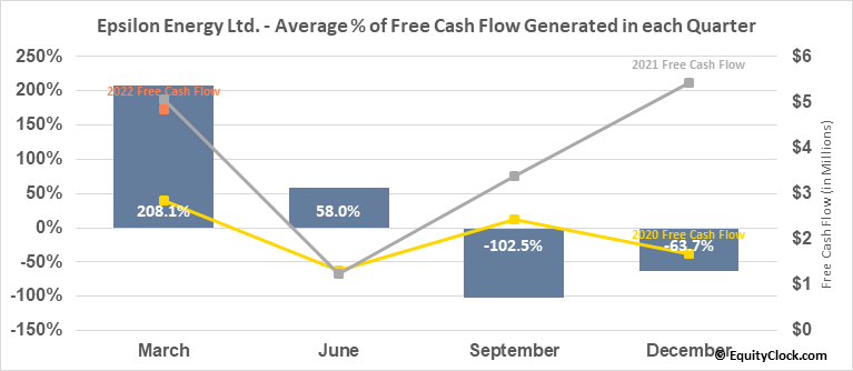 Epsilon Energy Ltd. (NASD:EPSN) Free Cash Flow Seasonality