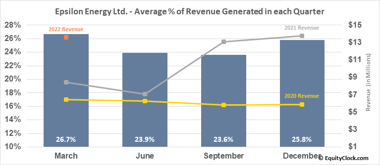 Epsilon Energy Ltd. (NASD:EPSN) Revenue Seasonality