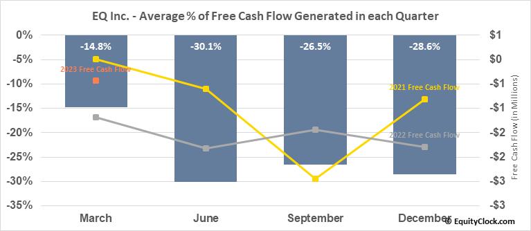 EQ Inc. (TSXV:EQ.V) Free Cash Flow Seasonality