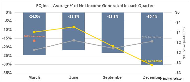 EQ Inc. (TSXV:EQ.V) Net Income Seasonality