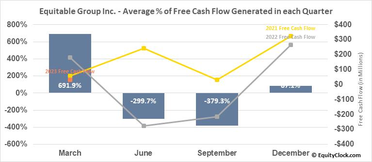 Equitable Group Inc. (TSE:EQB.TO) Free Cash Flow Seasonality