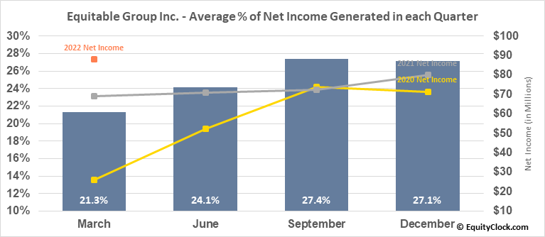 Equitable Group Inc. (TSE:EQB.TO) Net Income Seasonality
