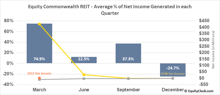 Equity Commonwealth REIT (NYSE:EQC) Net Income Seasonality