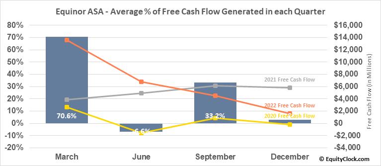 Equinor ASA (NYSE:EQNR) Free Cash Flow Seasonality